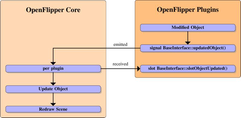 Developer Documentation: Base Interface